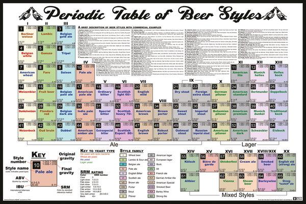 Piwny Układ Okresowy Piwo Plakat