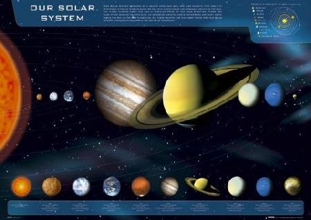Układ Słoneczny Słońce Planety Kosmos Plakat